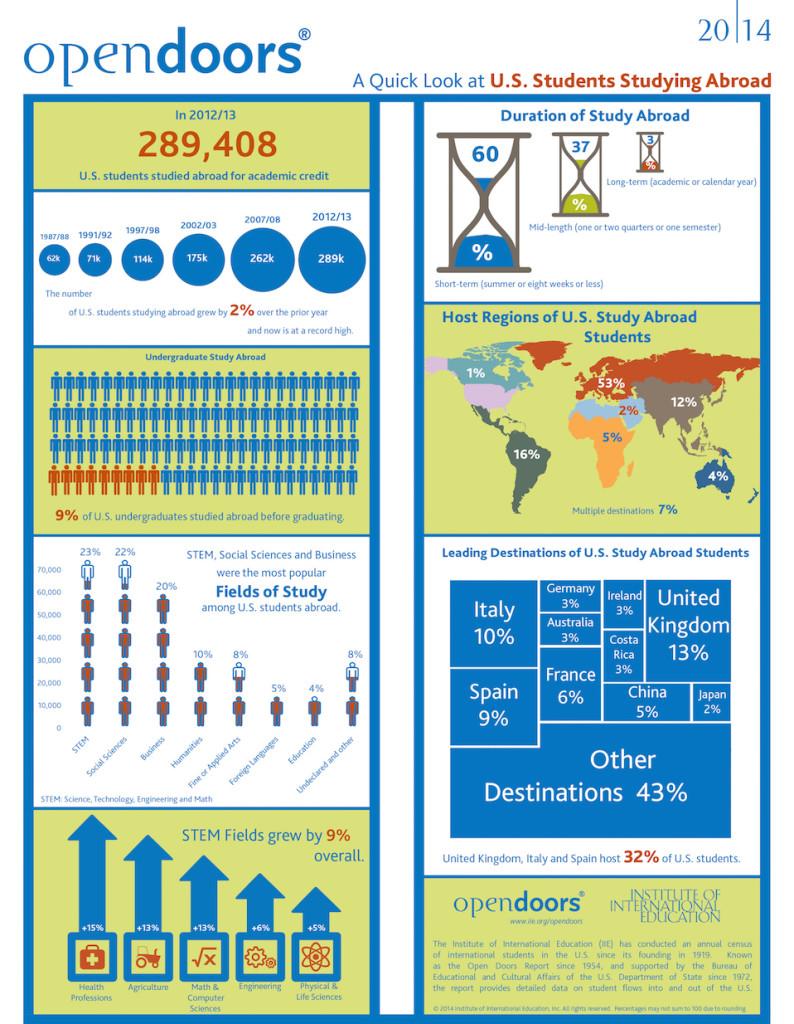 Infographic - IIE Open Doors 2014 US Study Abroad