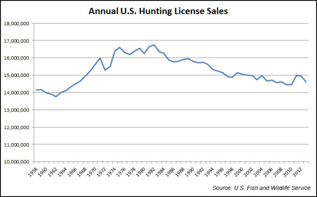 Image result for graph US hunting license sales