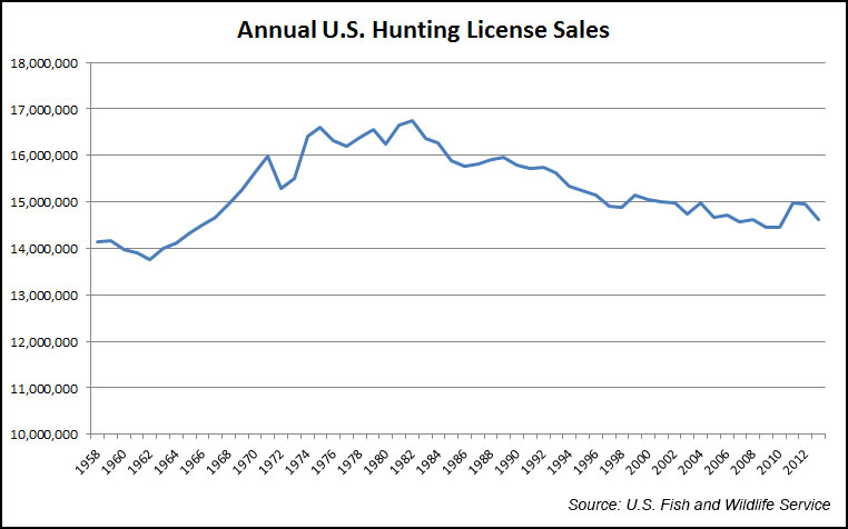 Are us hunters an endangered species all about america for How much is a fishing license in wisconsin