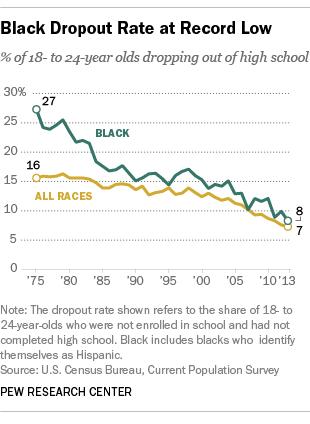 black dropout