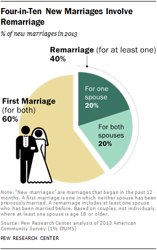 ST_2014-11-14_remarriage-01