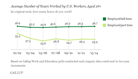 The percentage of full-time workers has dwindled in the United States since 2007, but the number of hours worked each week has held steady at about 47, according to Gallup.