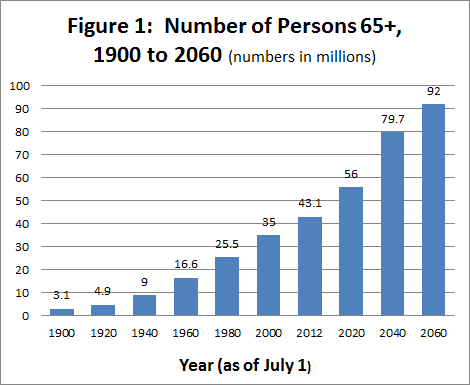 Source: U.S. Census Bureau, Population Estimates and Projections/US Department of Health and Human Services