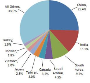 ABŞ-da təhsil alan xarici tələblərin əksər hissəsi Çin, Hindistan və Cənubi Koreyadan gəlir.