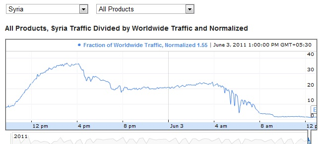 Data traffic for Syria showing a near complete drop-off on Friday, June 3.