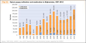 Opium cultivation and eradication in Afghanistan