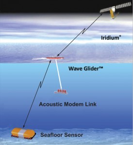 The new system's data transmission path for sending real-tme seismic data from the seafloor to the ocean surface to shore via satellite. (Photo: Scripps Institution of Oceanography, UC San Diego)