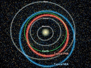 This diagram illustrates the differences between orbits of a typical near-Earth asteroid (blue) and a potentially hazardous asteroid, or PHA (orange). (Image: NASA/JPL-Caltech)