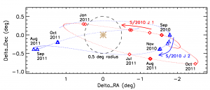 Red diamonds show the 2010-11 observed locations of S/2010 J 1, while blue triangles show the locations of S/2010 J 2. The predicted positions of the satellites for the best fit orbits from JPL are plotted at 48-hour intervals, shown by the red and blue dots for S/2010 J 1 and S/2010 J 2, respectively (Courtesy: Mike Alexandersen)