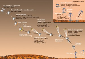 Artist's concept of Mars Science Laboratory entry, descent and landing (the 7 minutes of terror'). (Image: NASA/JPL-Caltech)