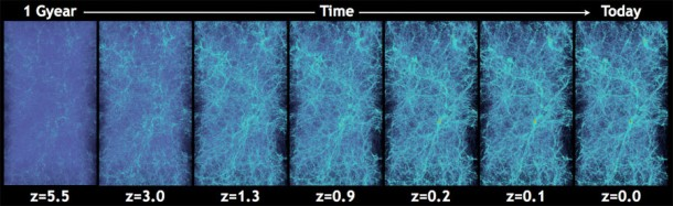 Taken from stills of a simulation of the universe's evolution, this is a visualization of large-scale structures in the universe over time. (Photo: Habib et al./Argonne National Lab)