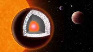 Illustration of the interior of 55 Cancri e — an extremely hot planet with a surface of mostly graphite surrounding a thick layer of diamond, below which is a layer of silicon-based minerals and a molten iron core at the center. (Image: Haven Giguere)
