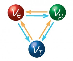 The three types of neutrino - Clockwise from top left - electron neutrino (red), muon neutrino (green) and electron (blue) - The directional arrows indicate how each can morph into different types.  (T2K Experiment)