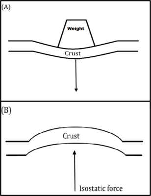 A simple drawing illustrating the elastic reponse rebound of the ground following the removal of large amount of weight generated by objects such as a glacial ice sheet (Amorse3522 via Wikimedia Commons)