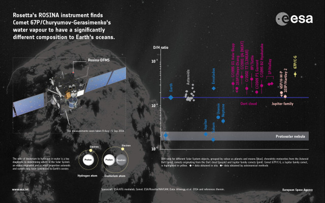 ((c) Spacecraft: ESA/ATG medialab; Comet: ESA/Rosetta/NavCam; Data: Altwegg et al. 2014 and references therein)