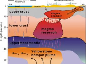 "This cross-section illustration - cutting southwest-northeast - under Yelowstone depicts the supervolcano's ""plumbing system"" as revealed by recent seismic imaging. (Hsin-Hua Huang, University of Utah)"