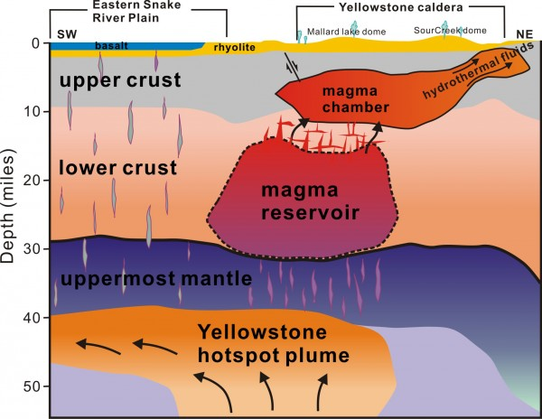 """This cross-section illustration - cutting southwest-northeast - under Yelowstone depicts the supervolcano's """"plumbing system"""" as revealed by recent seismic imaging. (Hsin-Hua Huang, University of Utah)"""