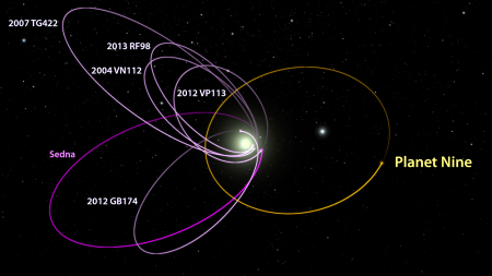 "Orbital paths of the six most distant known objects in the solar system (magenta) along with theorized path of ""Planet Nine"". (Lance Hayashida/Caltech)"