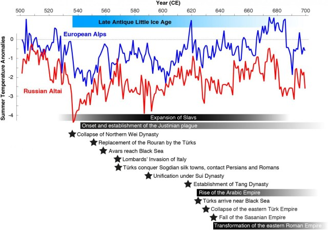 Summer temperatures were reconstructed from tree rings in the Russian Altai (red) and the European Alps (blue). Horizontal bars, shadings and stars refer to major plague outbreaks, rising and falling empires, large-scale human migrations, and political turmoil. (Past Global Changes International Project Office)