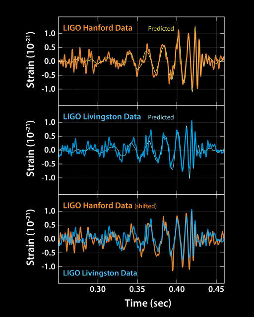These plots show the signals of gravitational waves detected by the twin LIGO observatories at Livingston, Louisiana, and Hanford, Washington on 9/14/15. The signals came from two merging black holes, each about 30 times the mass of our sun, lying 1.3 billion light-years away. (LIGO)