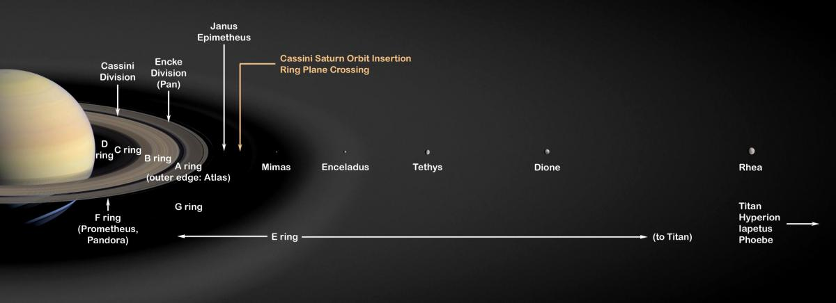 Study Dinosaurs Roamed Before Saturn S Moons And Rings