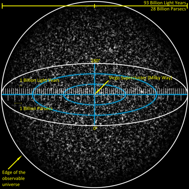 A simulated view of the entire observable universe, approximately 93 billion light years or 28 billion parsecs in diameter. (Azcolvin429 via Creative Commons)