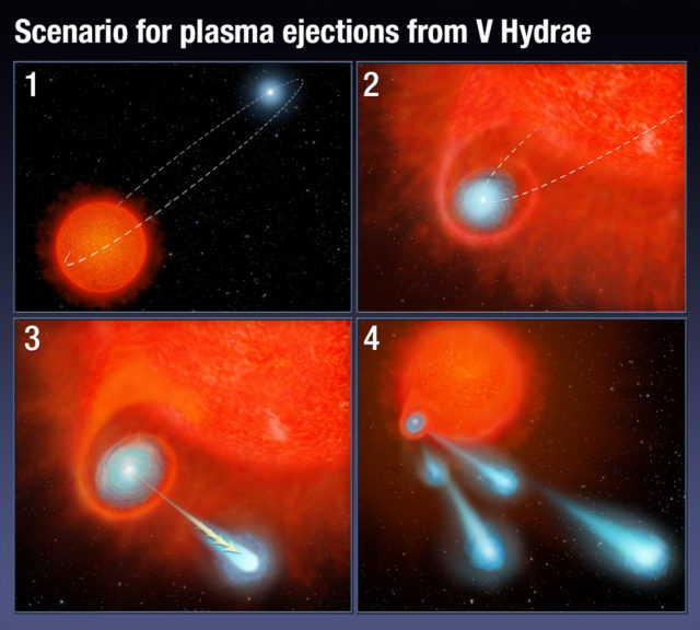 This four-panel graphic illustrates how the binary-star system V Hydrae is launching balls of plasma into space. (NASA, ESA, and A. Feild (STScI))