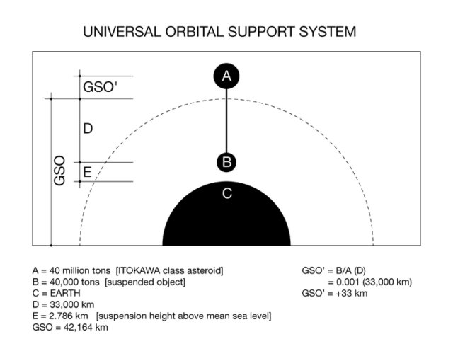 Diagram showing layout for a Universal Orbital Support System. (Drop153/Wikimedia Commons)