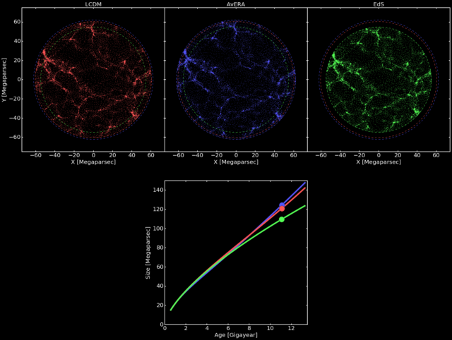 A still from an animation that shows the expansion of the universe in the standard 'Lambda Cold Dark Matter' cosmology, which includes dark energy (top left panel, red), the new Avera model, that considers the structure of the universe and eliminates the need for dark energy (top middle panel, blue), and the Einstein-de Sitter cosmology, the original model without dark energy (top right panel, green). (István Csabai et al.)