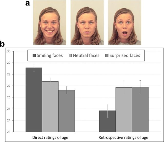 Researchers conducted a series of experiments intended to gauge age perception based on facial expressions. Forty student participants were shown images of people smiling, with neutral expressions and surprised looks. (Ben-Gurion University of the Negev)