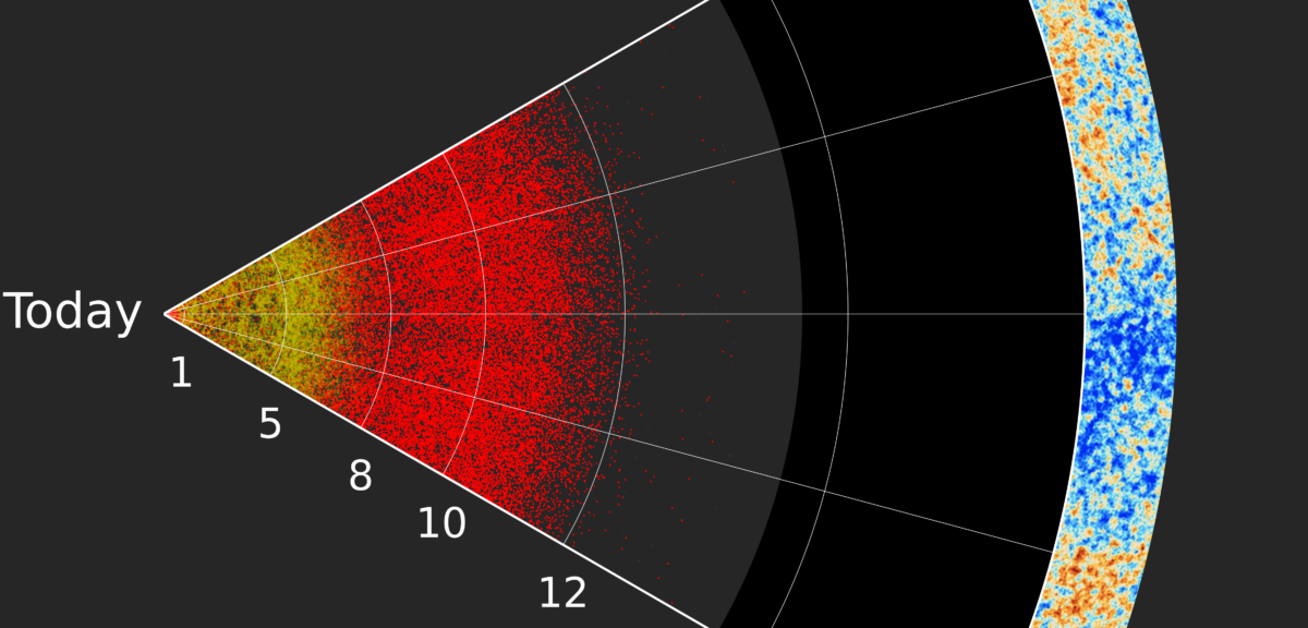 "A slice through largest-ever three-dimensional map of the Universe. Earth is at the left, and distances to galaxies and quasars are labelled by the lookback time to the objects (lookback time means how long the light from an object has been traveling to reach us here on Earth). The locations of quasars (galaxies with supermassive black holes) are shown by the red dots, and nearer galaxies mapped by SDSS are also shown (yellow). The right-hand edge of the map is the limit of the observable Universe, from which we see the Cosmic Microwave Background (CMB) – the light ""left over"" from the Big Bang. The bulk of the empty space in between the quasars and the edge of the observable universe are from the ""dark ages"", prior to the formation of most stars, galaxies, or quasars. (Anand Raichoor, École polytechnique fédérale de Lausanne, Switzerland and the SDSS collaboration)"