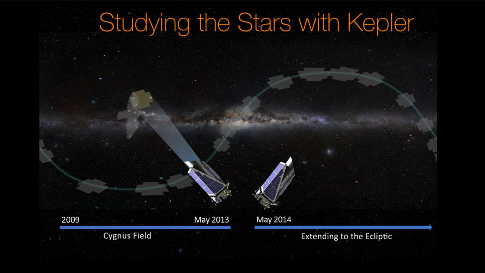 For the first four years of its primary mission, the Kepler space telescope observed a set starfield located in the constellation Cygnus (left). Since 2014 the Kepler telescope has been taking data on its extended second mission, observing fields on the plane of the ecliptic of our galaxy (right). (NASA/Ames Research Center/Wendy Stenzel)