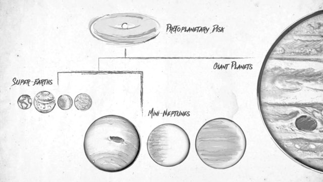 This sketch illustrates a family tree of exoplanets. Planets are born out of swirling disks of gas and dust called protoplanetary disks. (NASA/Kepler/Caltech (T. Pyle))