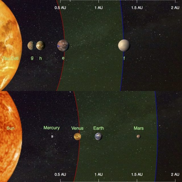 This illustration compares the four planets detected around the nearby star Tau Ceti (top) and the inner planets of our solar system (bottom). (F. Feng, University of Hertfordshire, United Kingdom)