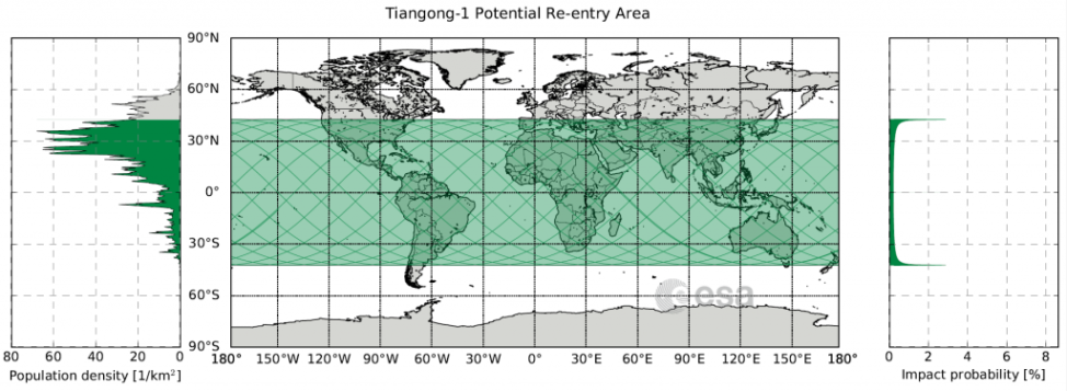 Tiangong-1 potential reentry area. Map showing the area between 42.8 degrees north and 42.8 degrees south latitude (in green), over which Tiangong-1 could reenter. (ESA CC BY-SA IGO 3.0.)