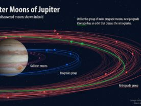 Various groupings of Jovian moons with the newly discovered ones shown in bold. (Roberto Molar-Candanosa, courtesy of Carnegie Institution for Science)