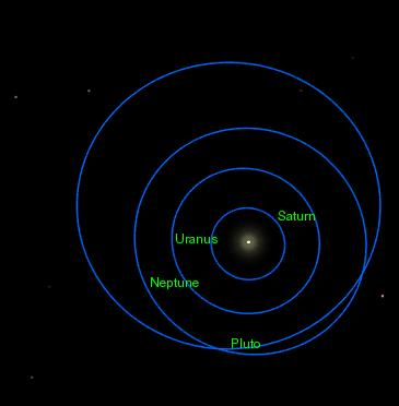 Orbits of Saturn, Uranus, Neptune and Pluto. Notice that Pluto's orbit intersects twice with Neptune's. (Wikimedia Commons/CC BY-SA 2.5)