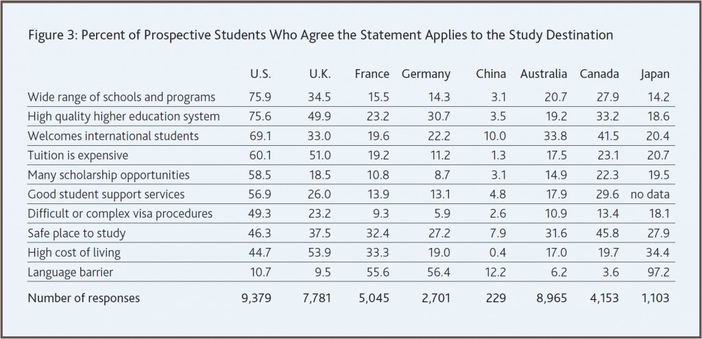 Perceptions of US higher education from the IIE Student Attitudinal Survey