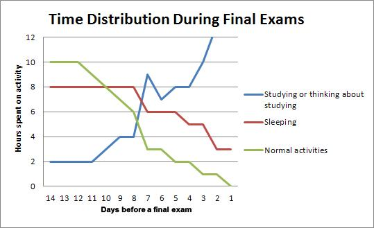 Time distribution during final exams
