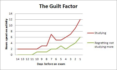 The guilt factor