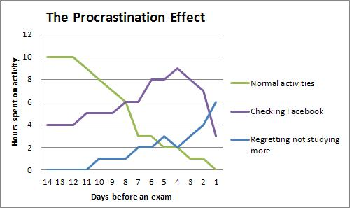 cause and effect essay how procrastination affects grades Cause and effect on social media - 07/05/2013.