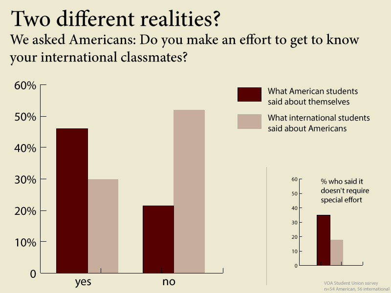 Do Americans make an effort to get to know international students