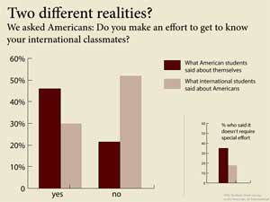 Why Aren't Americans and International Students Becoming Friends?