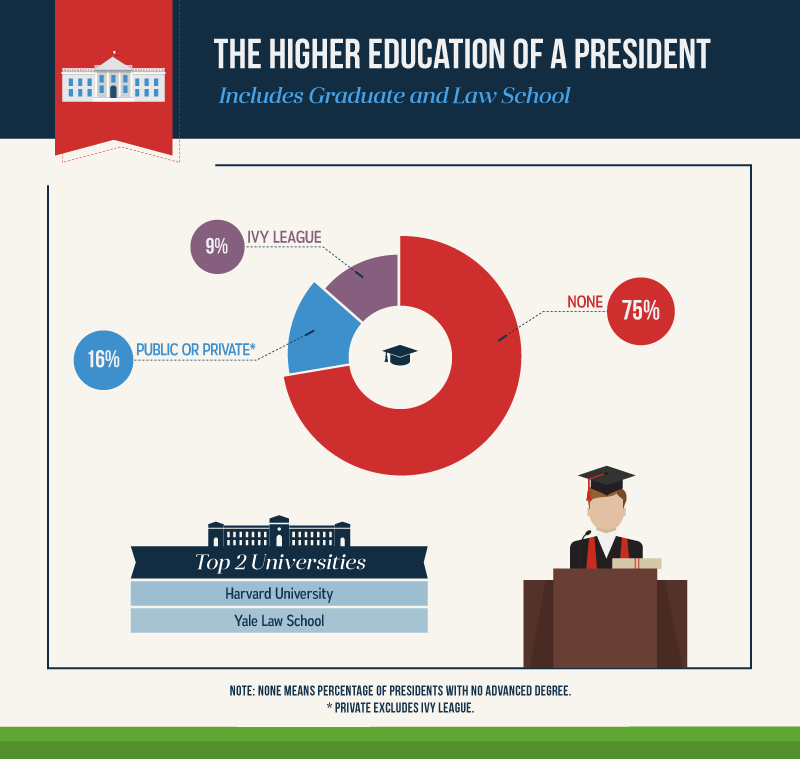 presidential-colleges-2