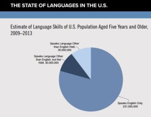who-speaks-english-only-in-the-us