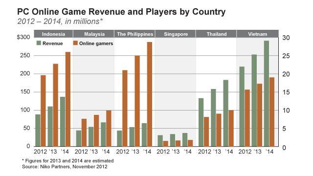 online-games graph