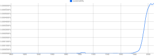 See: cobra-like growth for sustainability!  Or at least mentions of it.  (Google)