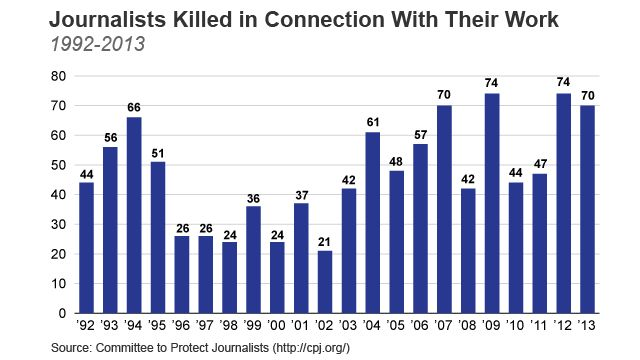 journalists-killed-1992-2013